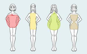 Forma de Cuerpo